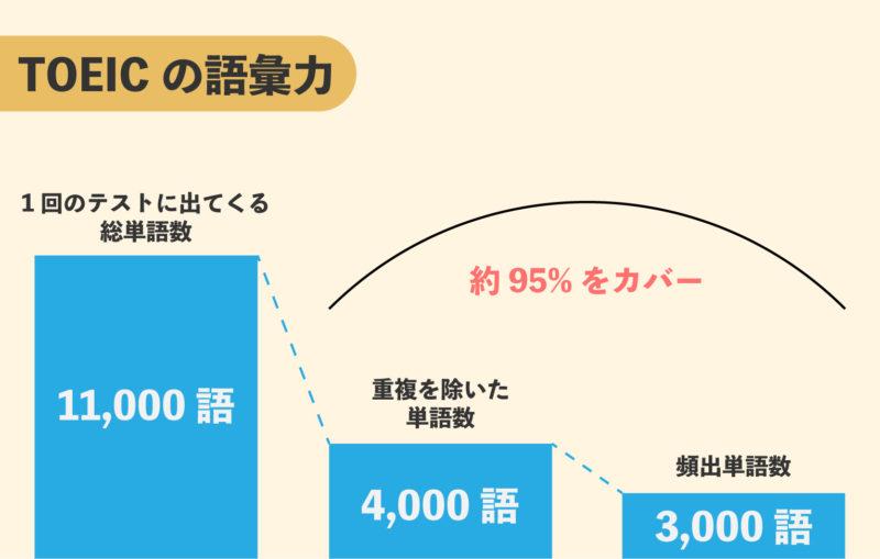 TOEICは3,000の単語で95%をカバーする