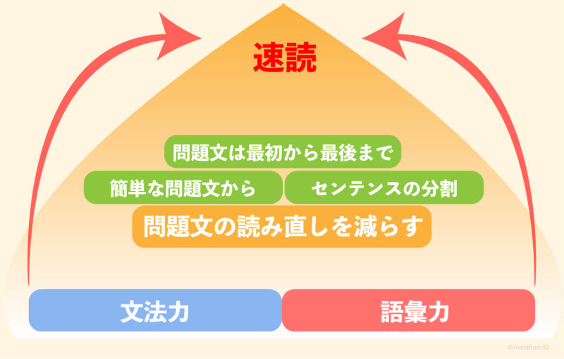TOEIC Part7の戦略図