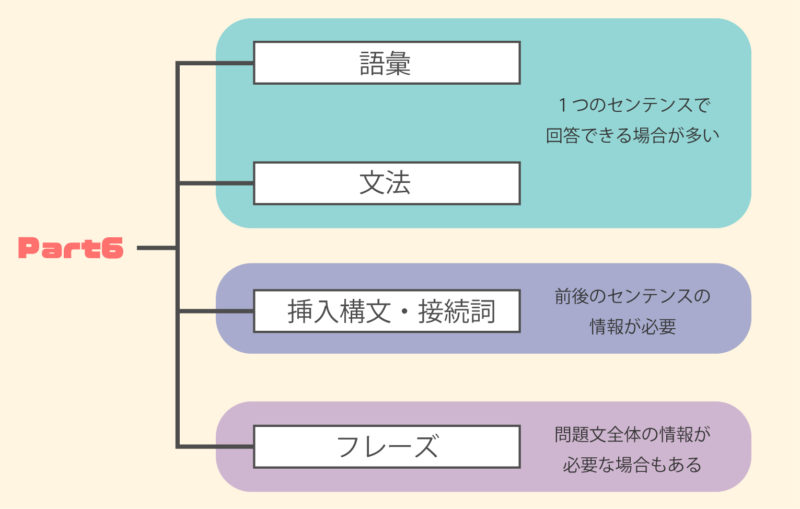 TOEIC Part6 問題の種類