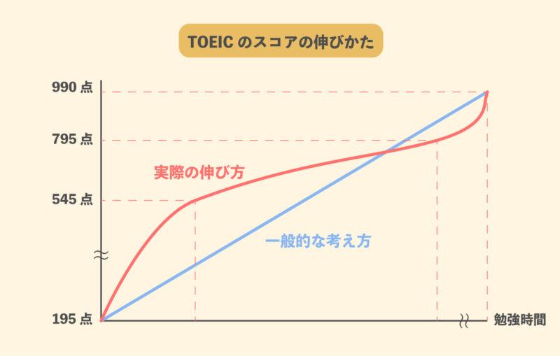 TOEICの勉強を継続した時のスコアの伸びかた
