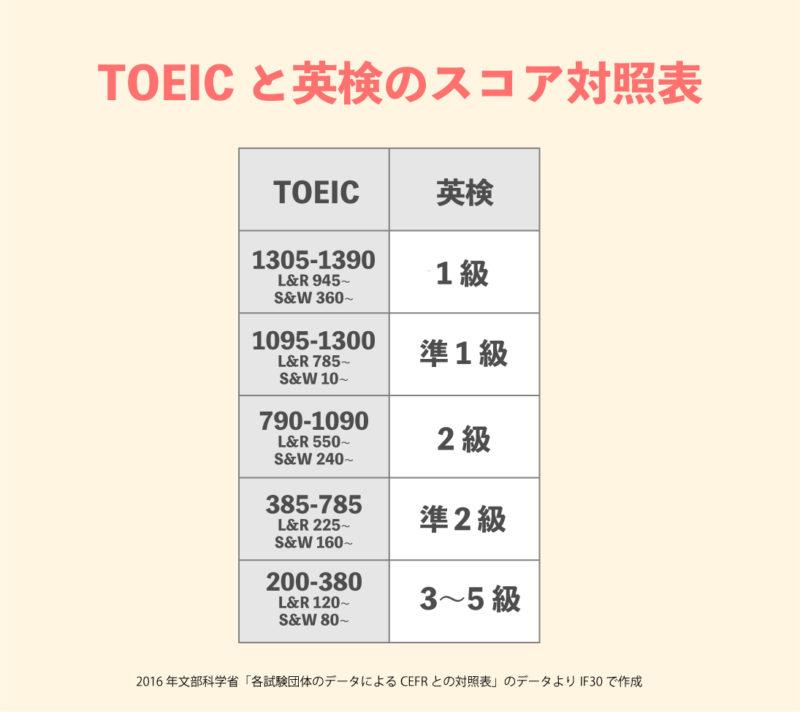 文部科学省の主要英語試験のスコア対照表(TOEICと英検を比較)