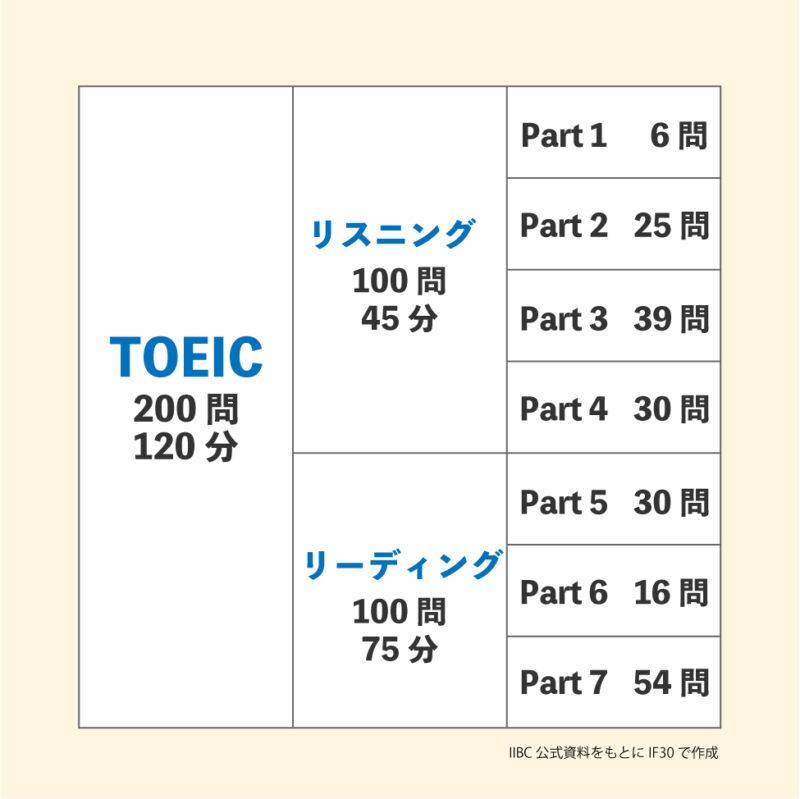 TOEIC公開テストのパートと点数の一覧表