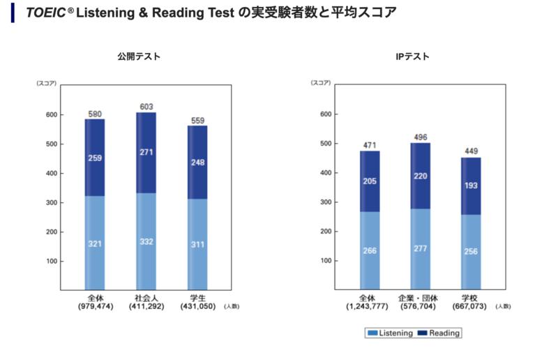 TOEIC® Listening & Reading Test の実受験者数と平均スコア