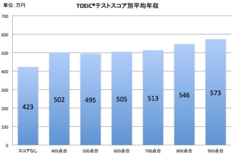 doda|平均年収/生涯賃金データ2013 TOEICスコアの年収の関係性