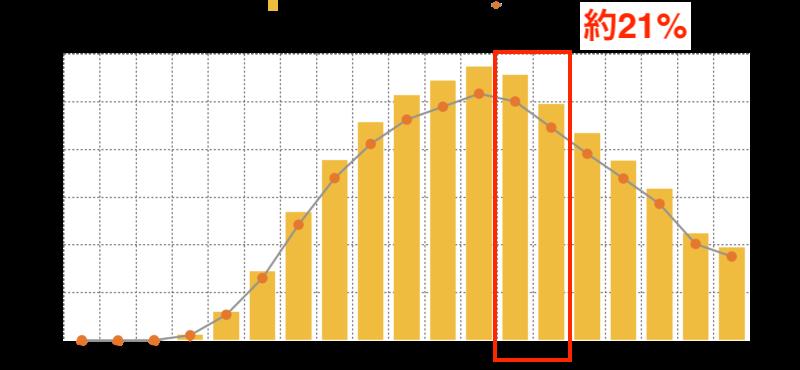 TOEIC スコア帯グラフ|600点台