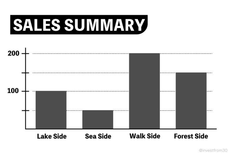 TOEIC Part3・4 図表|売上データ