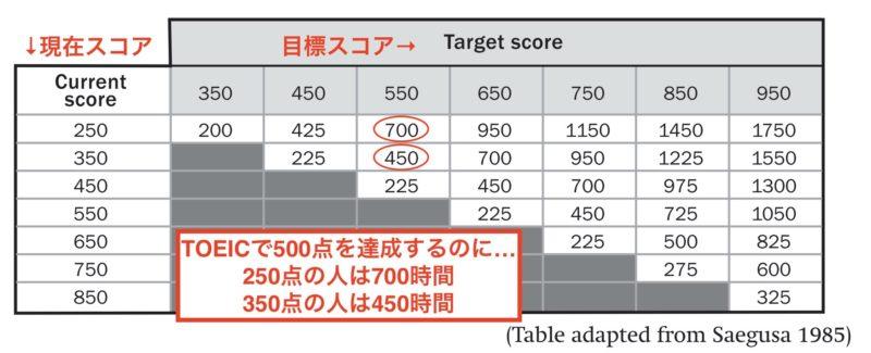 TOEIC 学習時間の換算表 Saegusa