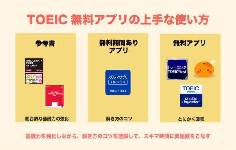 TOEIC アプリ 無料 おすすめ|無料アプリと参考書の組み合わせかた