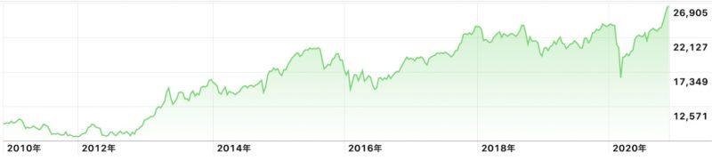 Apple株価アプリ 日経平均株価