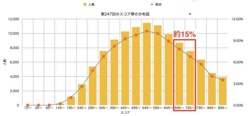 TOEIC スコア帯グラフ|700点台