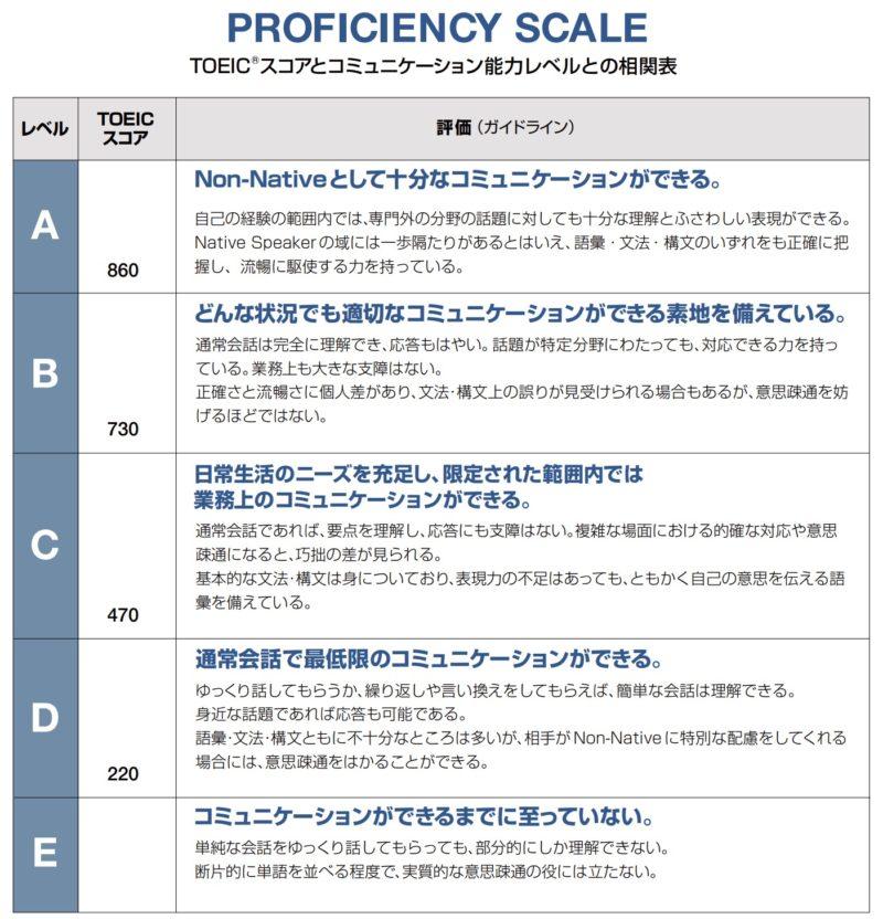 TOEICスコアとコミュニケーション能力レベルとの相関表