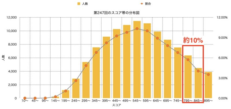 TOEIC スコア帯グラフ|800点台
