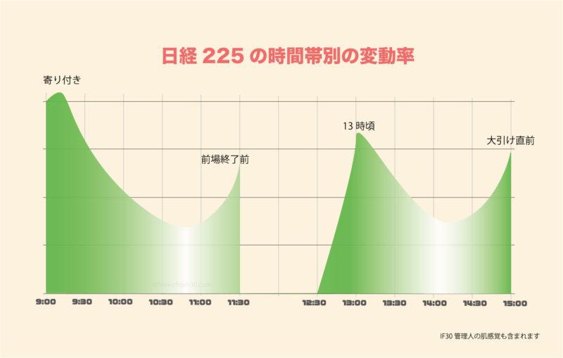 日経225 値動き 特徴|時間帯による値動き