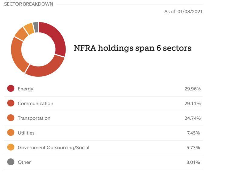 NFRA(FlexShares STOXX® Global Broad Infrastructure Index Fund)セクター割合