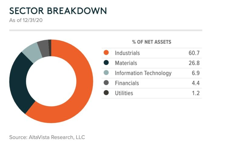 PAVE(U.S. Infrastructure Development ETF)セクター割合