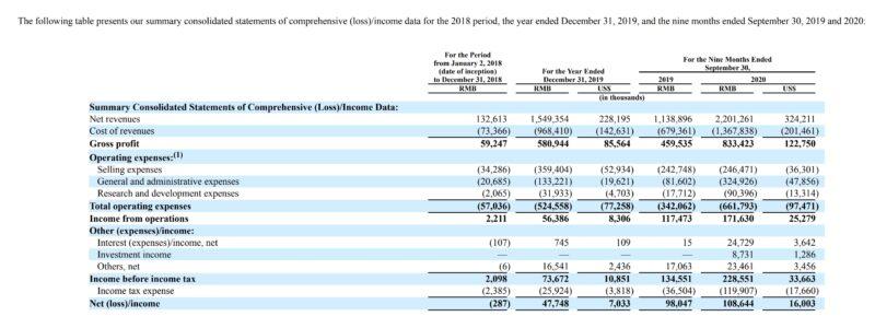 RLXの財務諸表