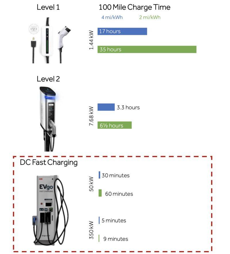 充電ステーション(装置)の種類