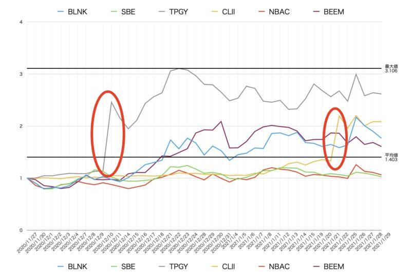 SPACにより株価が上昇する様子