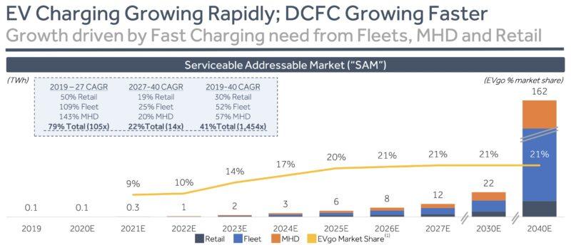 急速充電ステーションDCFCの成長性
