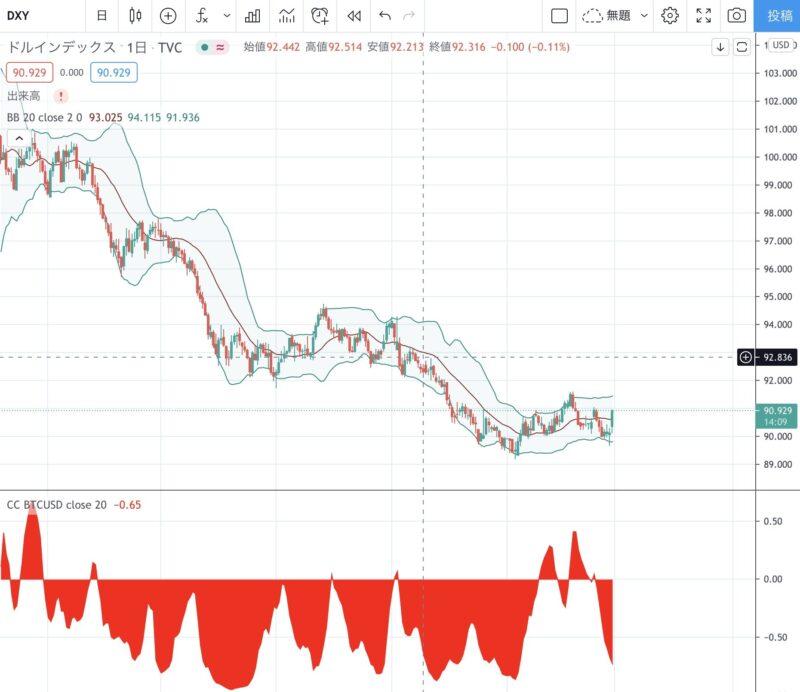 相関係数(CC)を確認するとドル高に向かうときに、ビットコインが下落している