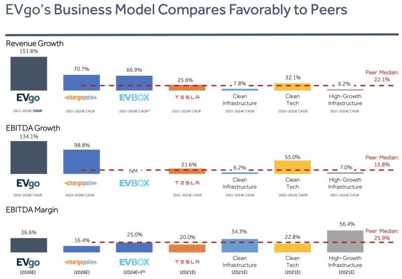EVgo 主要な競合他社との成長の比較