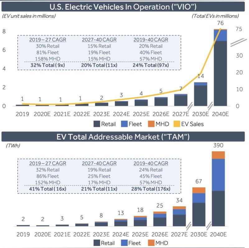EV市場の成長性