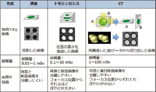 CTとトモシンセシスの性能比較(X線画像の取得方法)
