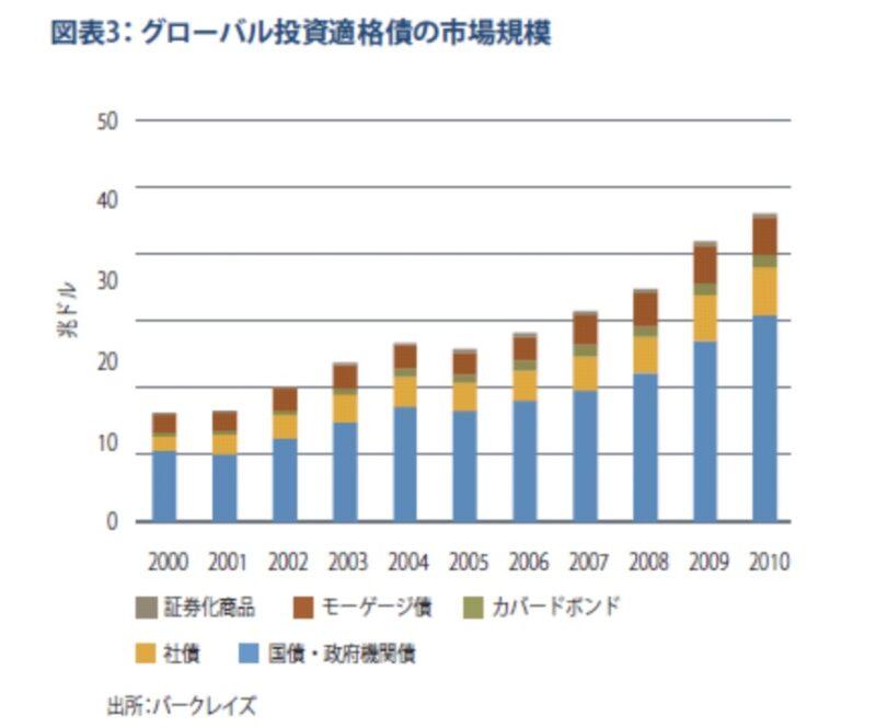 グローバル投資適格債の規模