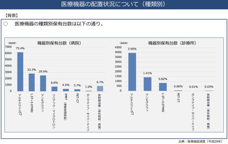 日本国内にある医療用画像診断の台数