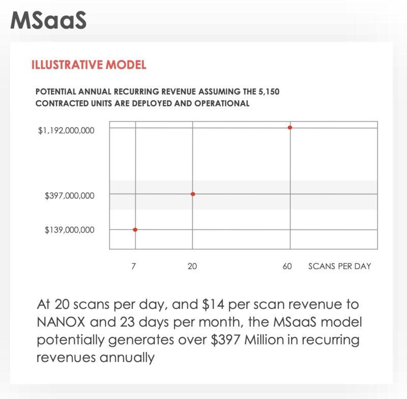 MSaaSによるNNOXの収益