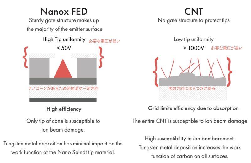 NNOXのMemsシステムとCNT(カーボンナノチューブ)の性能比較