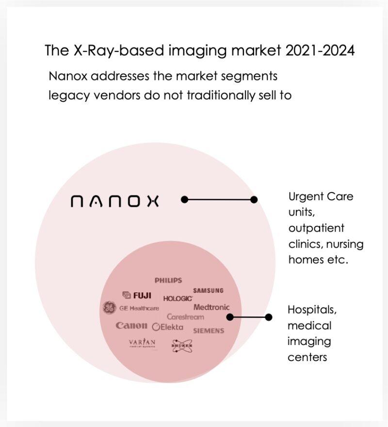 NNOXが想定するマーケットと競合他社の分布