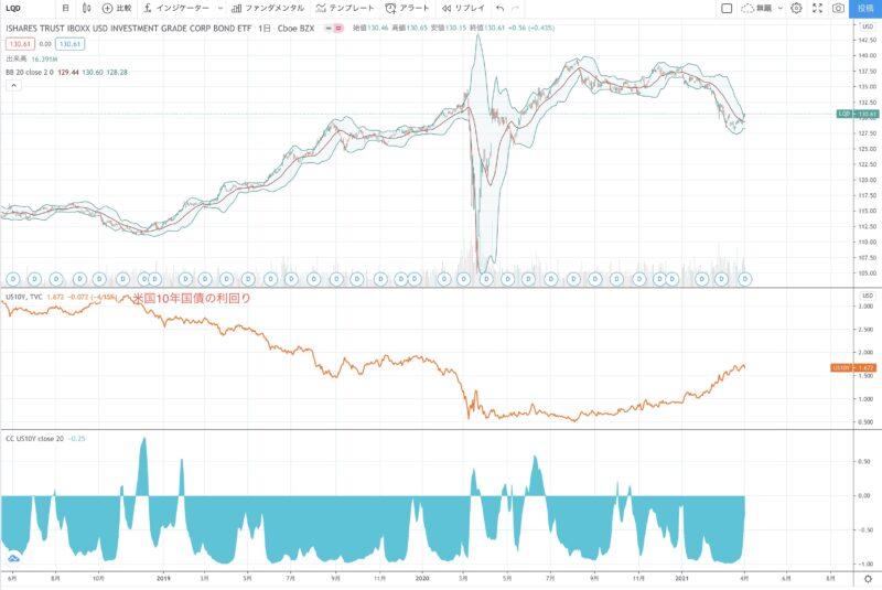 投資適格債の買い時の考察