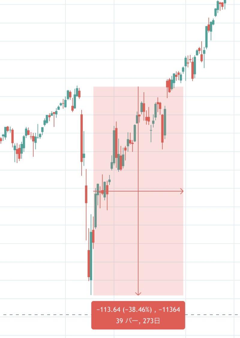 コロナショック時のDIAの下落率