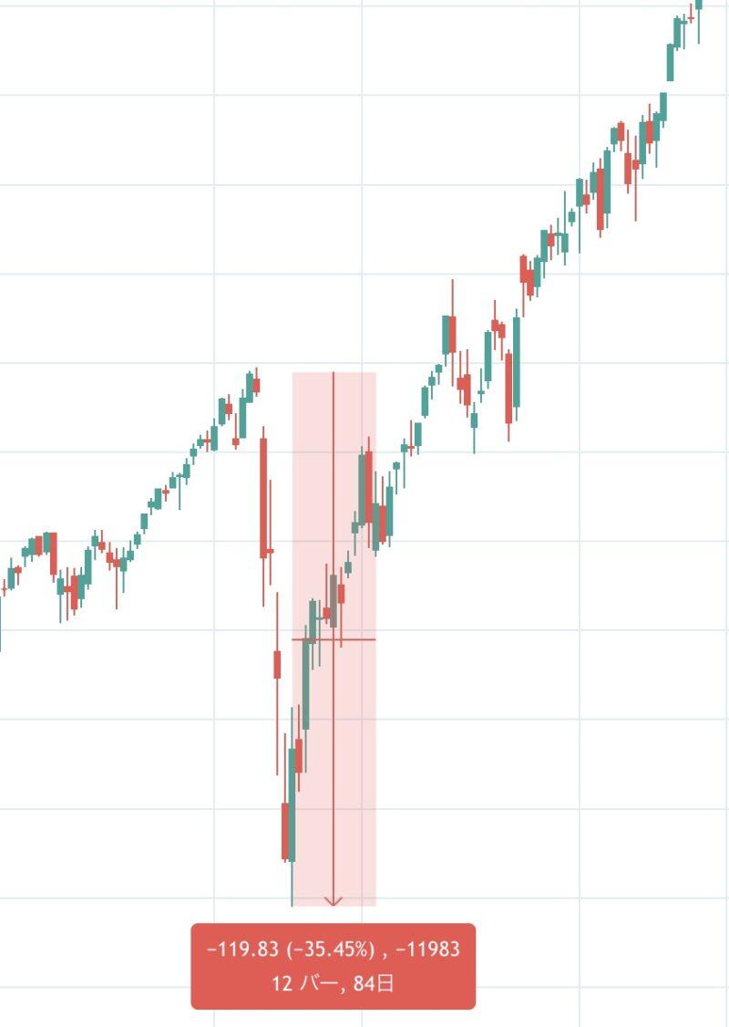 コロナショック時のSPYの下落率