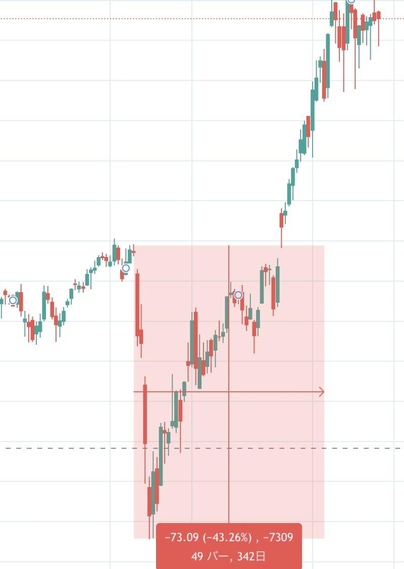 コロナショック時のIWMの下落率