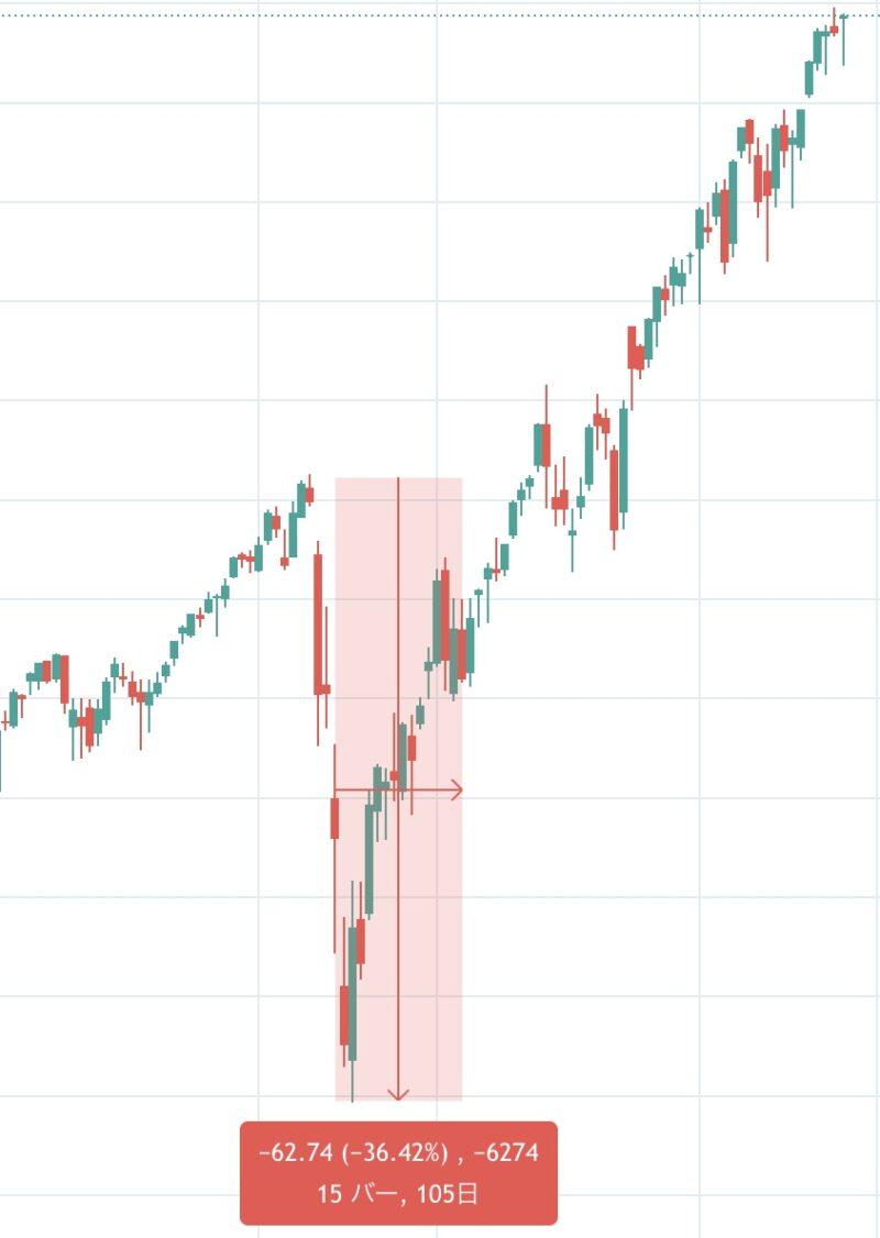 コロナショック時のVTIの下落率