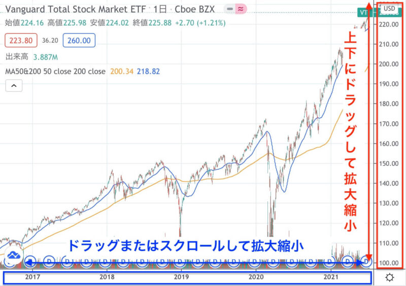 TradingViewのチャートの拡大と縮小