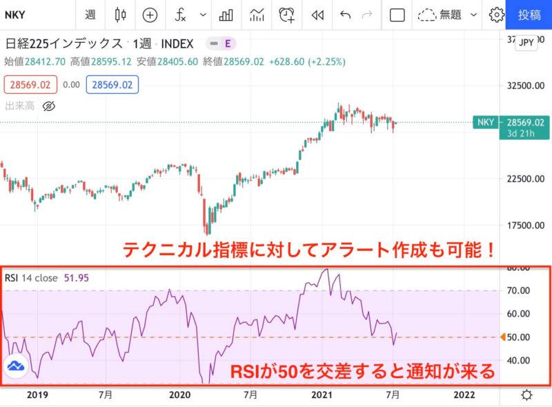 TradingViewのアラート機能はテクニカル指標にも設定できる