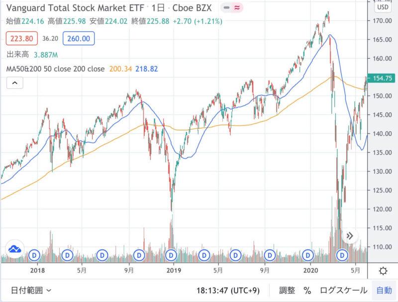 TradingViewのチャート画面
