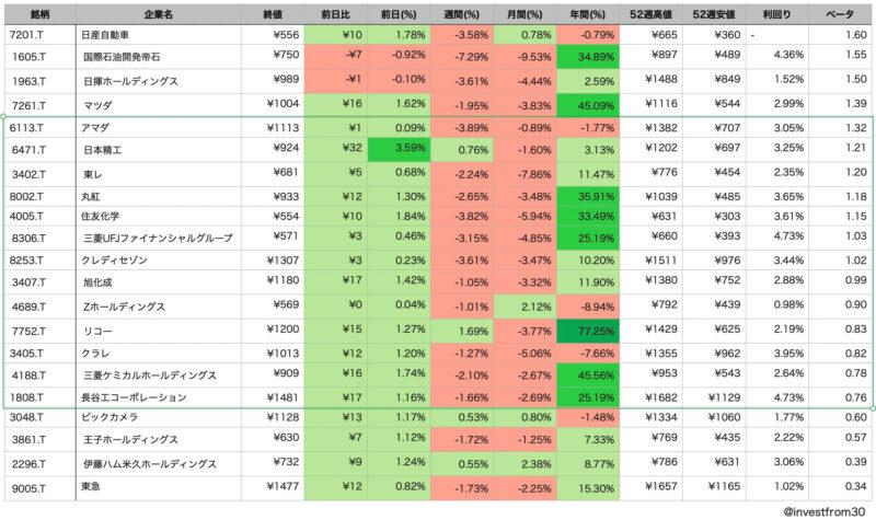 LINE証券 初株キャンペーンのおすすめ銘柄 値動きの安定性順