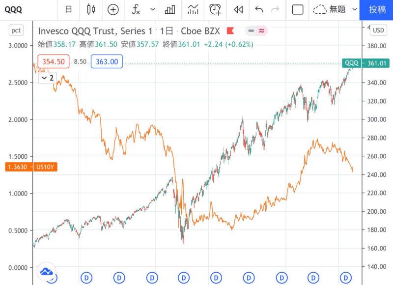 QQQをUR10Yと比較したチャート