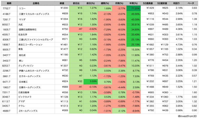 LINE証券 初株キャンペーンのおすすめ銘柄 年間パフォーマンス順