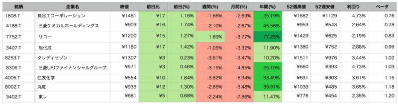 LINE証券 初株キャンペーンのおすすめ銘柄 総合的に判断