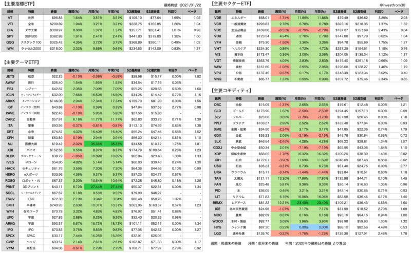 【第3週】2021年1月18日〜22日 米国株ETFの騰落率
