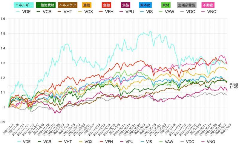 【第36週】2021年9月6日〜9月10日 米国株ETFセクター別パフォーマンス