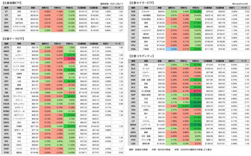 【第37週】2021年9月13日〜9月17日 米国株ETFの騰落率