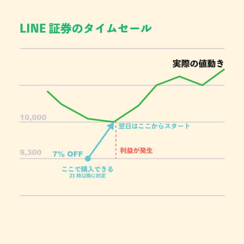 LINE証券のタイムセールで有利な割引価格から投資をする