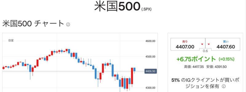 IG証券 顧客センチメント画面